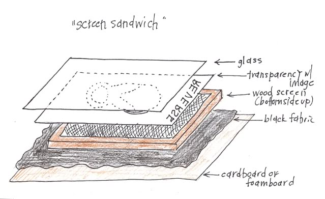 How to screen print 101 - screen sandwich -  via lilblueboo.com