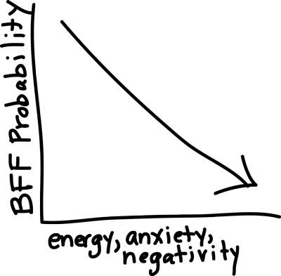 BFF Probability via lilblueboo.com