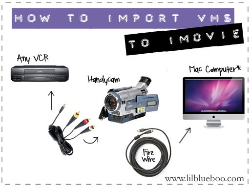 How to import vhs into iMovie via lilblueboo.com