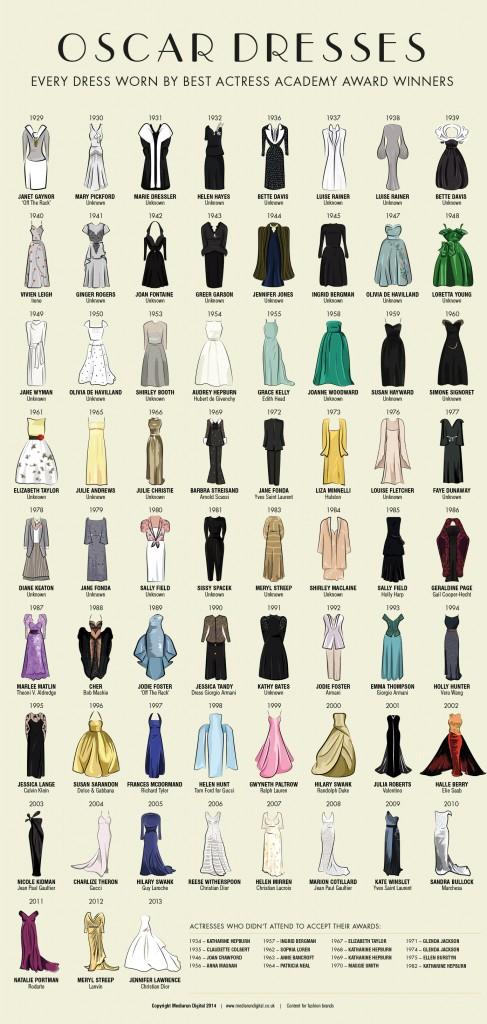 Oscar Dresses by Year via Mediarun